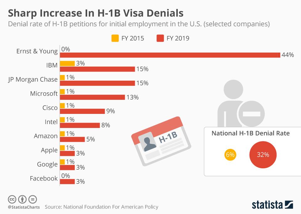 Sharp increase in H-1B visa denials